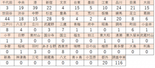 都 数 感染 自治体 者 東京 別 コロナ NewsDigest、新型コロナ感染事例マップで全都道府県別の「10万人あたりの新規感染者数」掲載を開始:時事ドットコム